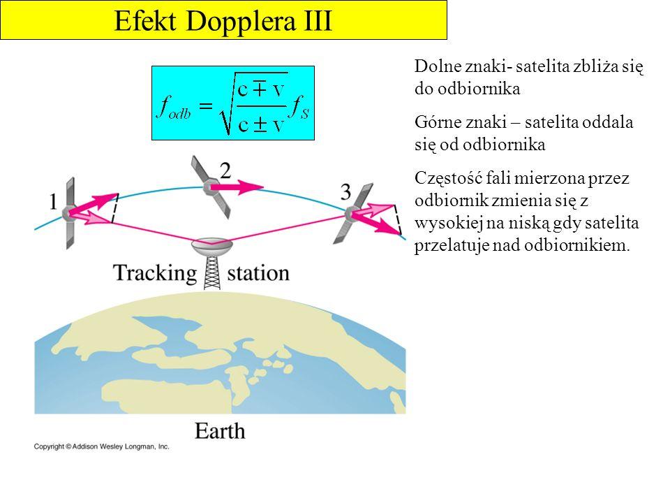 Efekt Dopplera III Dolne znaki- satelita zbliża się do odbiornika