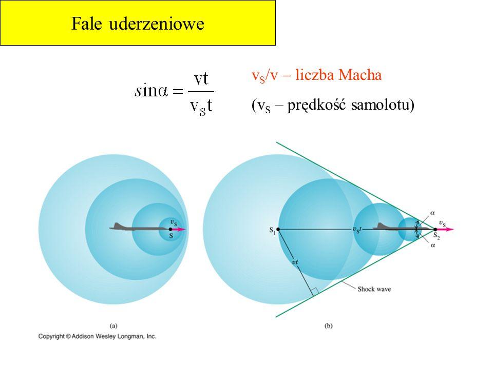 Fale uderzeniowe vS/v – liczba Macha (vS – prędkość samolotu)