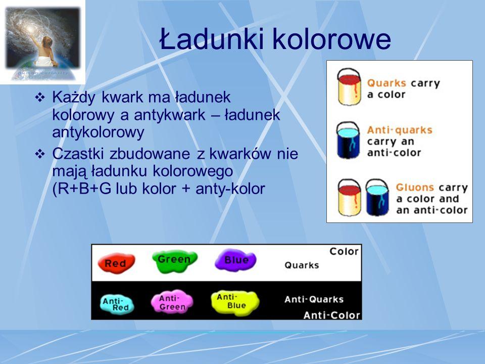 Ładunki kolorowe Każdy kwark ma ładunek kolorowy a antykwark – ładunek antykolorowy.
