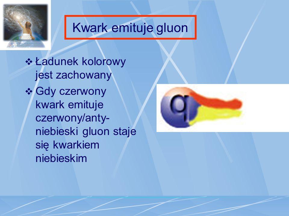 Kwark emituje gluon Ładunek kolorowy jest zachowany