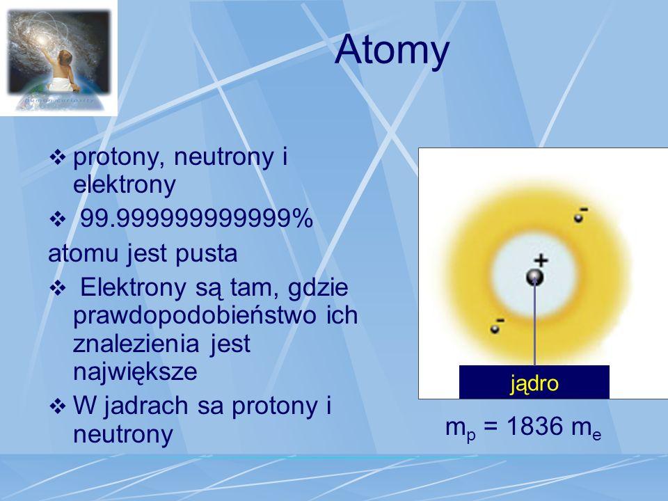 Atomy protony, neutrony i elektrony 99.999999999999% atomu jest pusta
