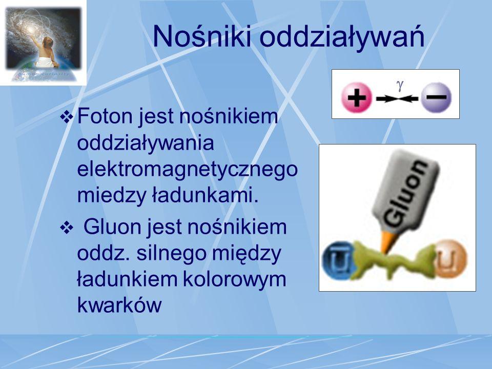 Nośniki oddziaływań g. Foton jest nośnikiem oddziaływania elektromagnetycznego miedzy ładunkami.
