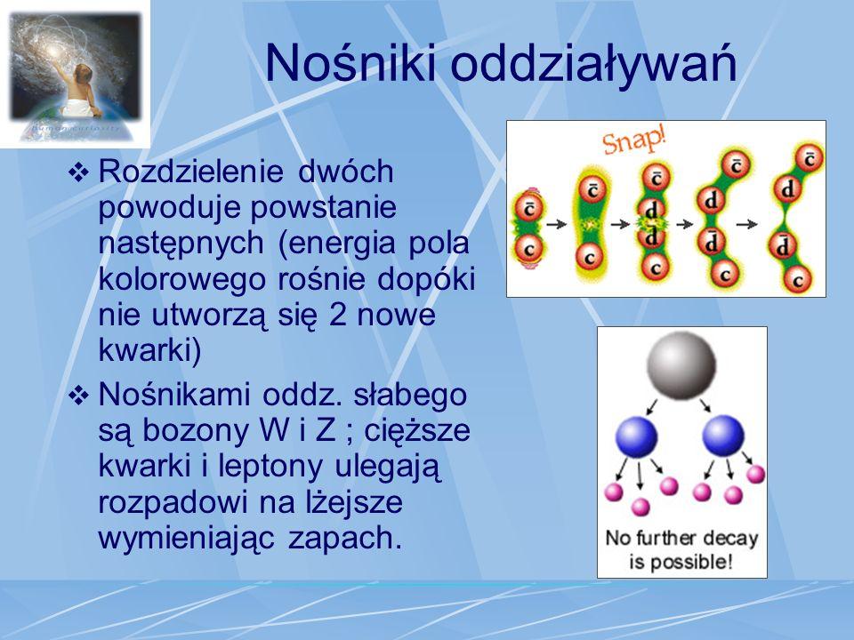 Nośniki oddziaływań Rozdzielenie dwóch powoduje powstanie następnych (energia pola kolorowego rośnie dopóki nie utworzą się 2 nowe kwarki)