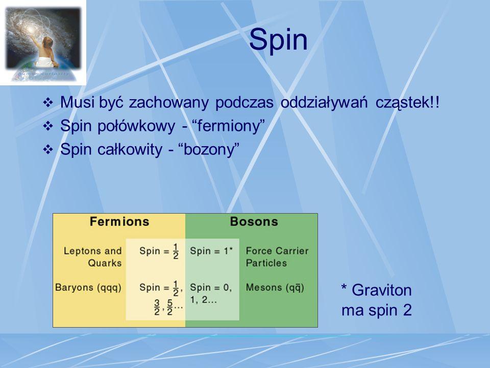 Spin Musi być zachowany podczas oddziaływań cząstek!!