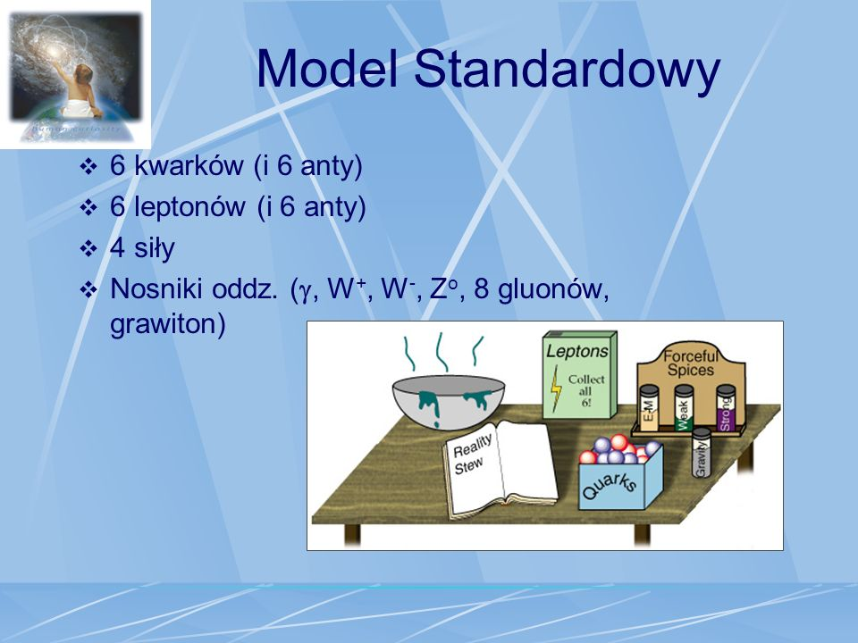 Model Standardowy 6 kwarków (i 6 anty) 6 leptonów (i 6 anty) 4 siły