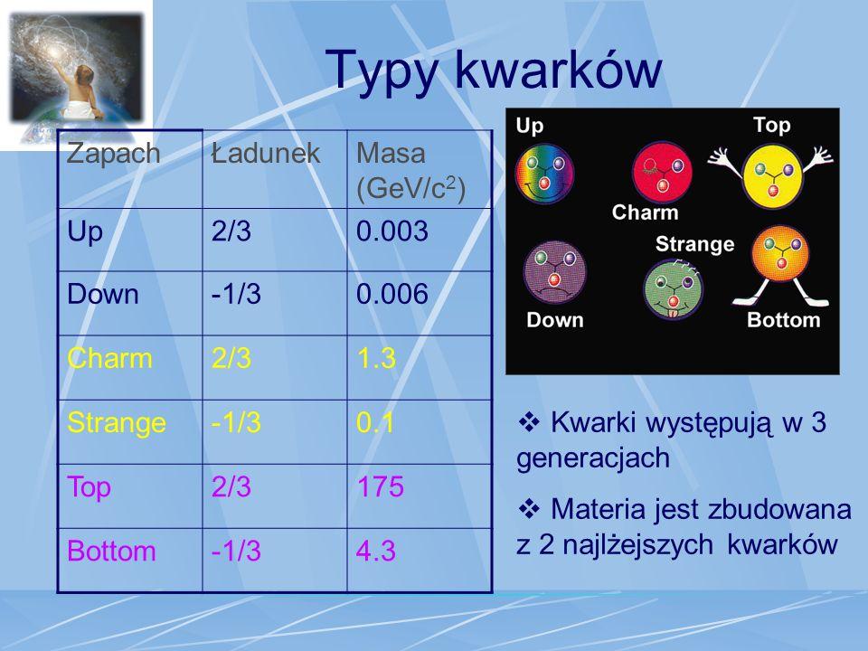 Typy kwarków Zapach Ładunek Masa (GeV/c2) Up 2/3 0.003 Down -1/3 0.006