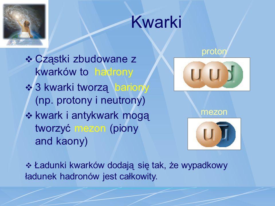 Kwarki Cząstki zbudowane z kwarków to hadrony
