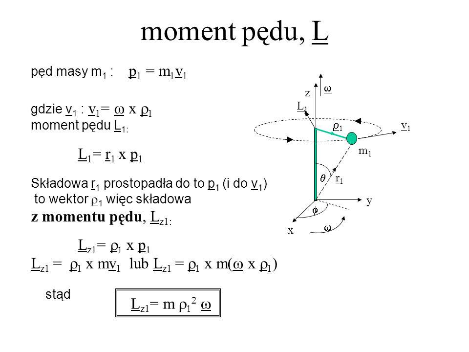 moment pędu, L L1= r1 x p1 z momentu pędu, Lz1: Lz1= r1 x p1