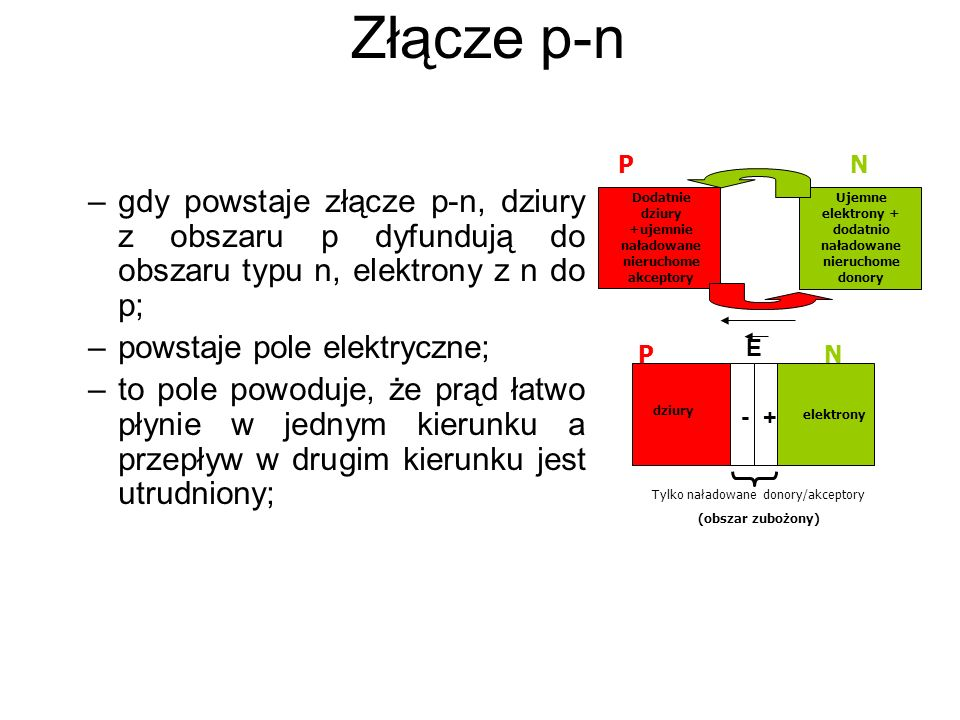 Złącze p-n P. N. gdy powstaje złącze p-n, dziury z obszaru p dyfundują do obszaru typu n, elektrony z n do p;