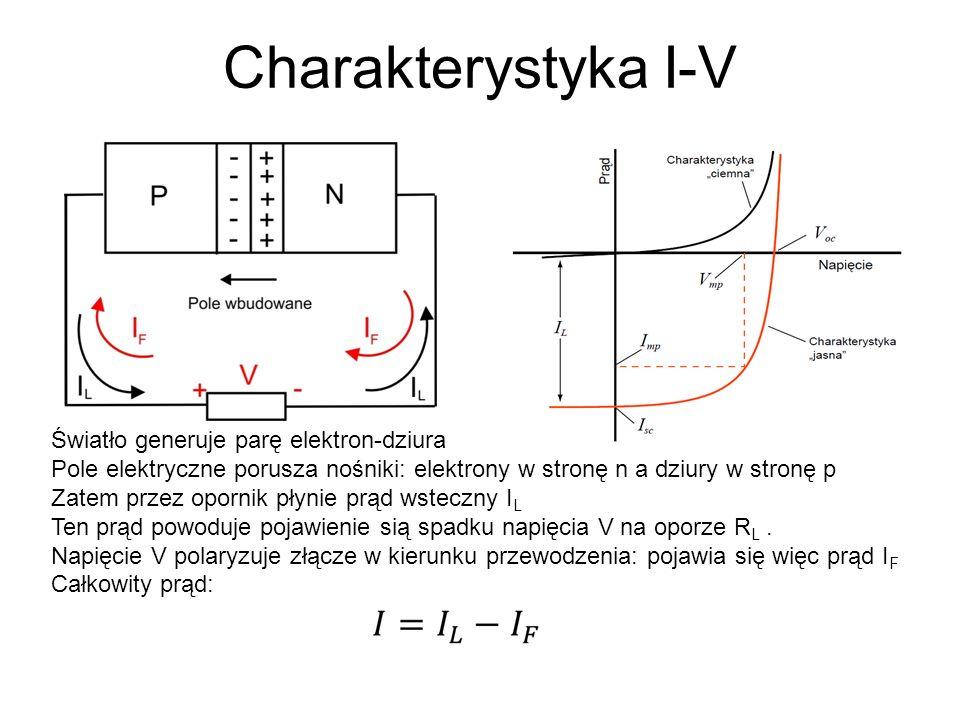Charakterystyka I-V Światło generuje parę elektron-dziura