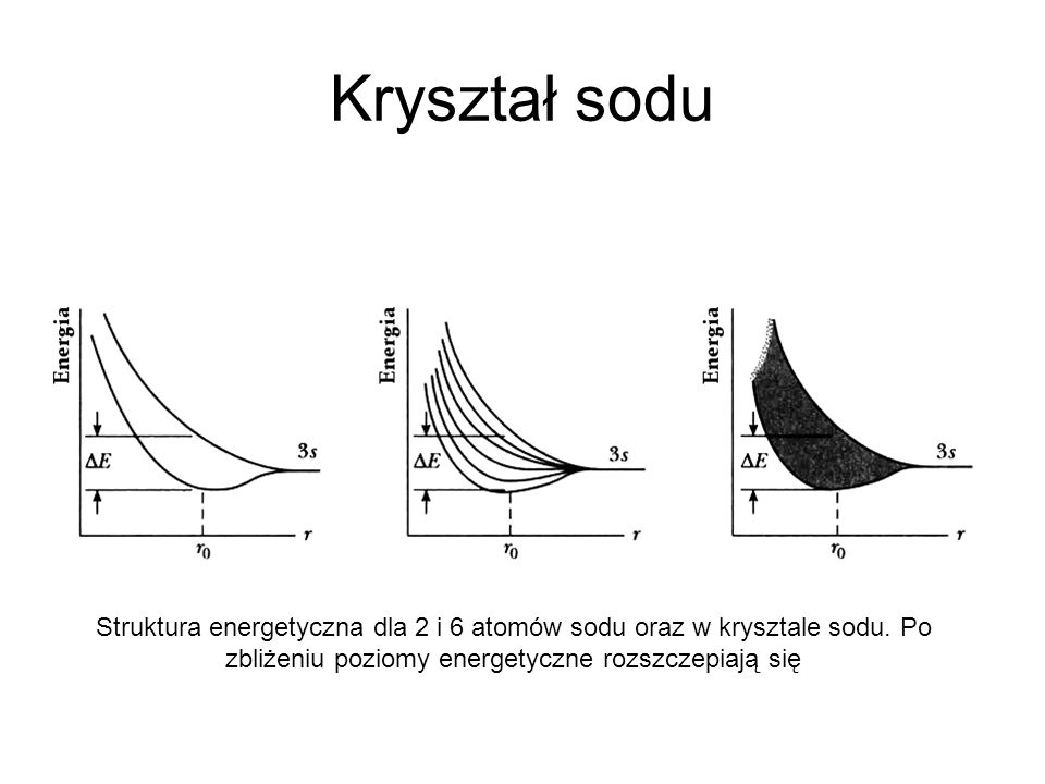 Kryształ sodu Struktura energetyczna dla 2 i 6 atomów sodu oraz w krysztale sodu.