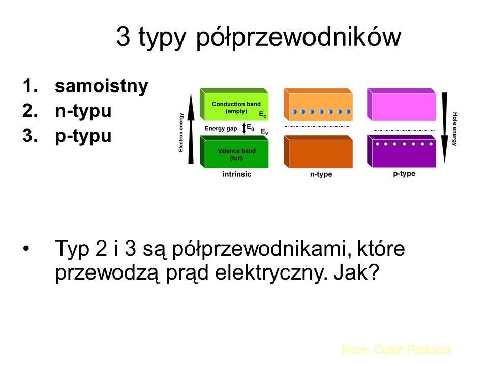 3 typy półprzewodników samoistny. n-typu. p-typu. Typ 2 i 3 są półprzewodnikami, które przewodzą prąd elektryczny. Jak