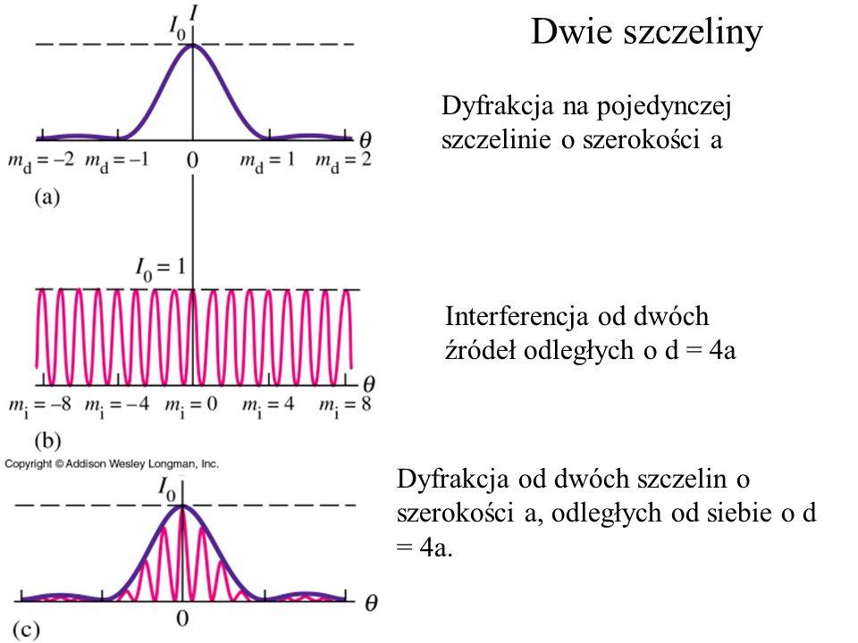 Dwie szczeliny Dyfrakcja na pojedynczej szczelinie o szerokości a