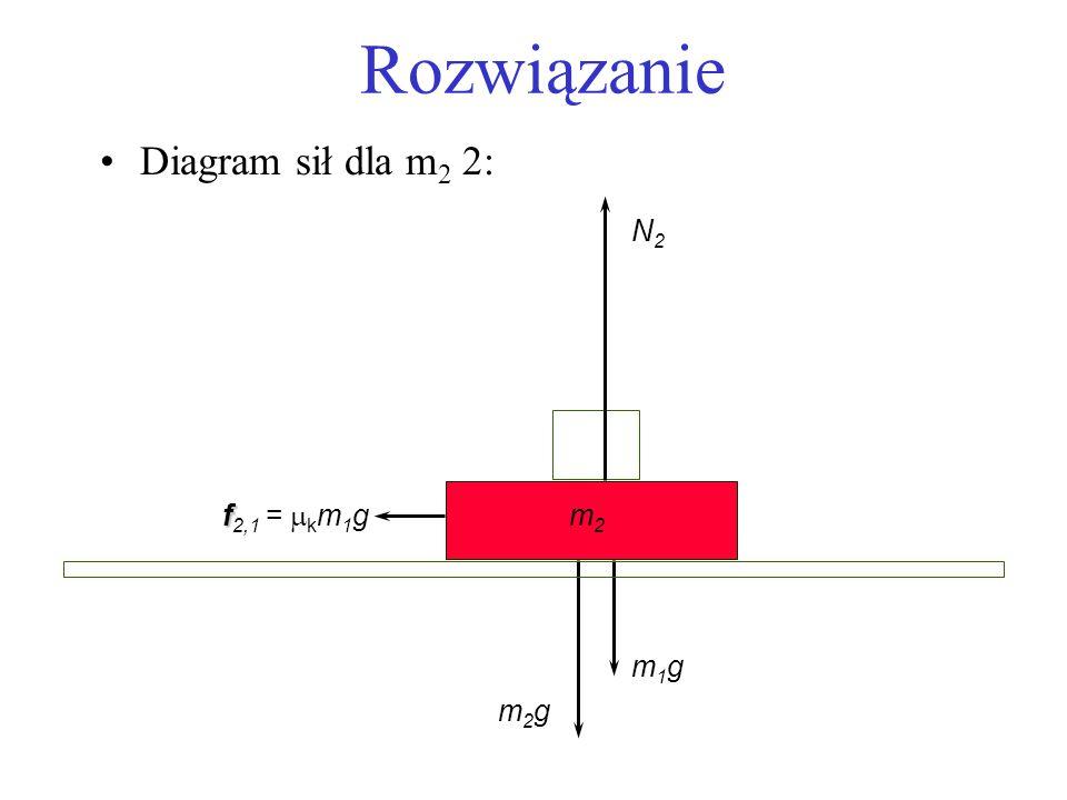 Rozwiązanie Diagram sił dla m2 2: N2 f2,1 = mkm1g m2 m1g m2g