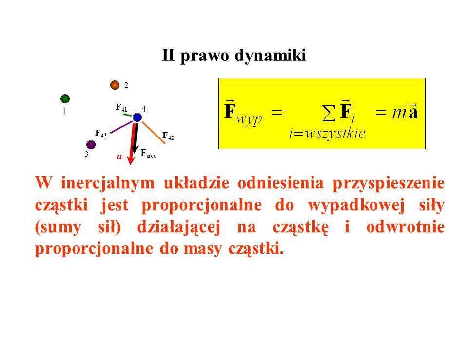 II prawo dynamiki 2. 1. F41. 4. F43. F42. 3. Fnet. a.