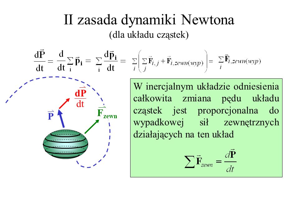 II zasada dynamiki Newtona (dla układu cząstek)