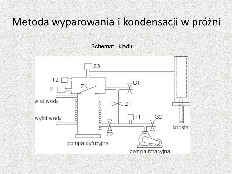 Metoda wyparowania i kondensacji w próżni