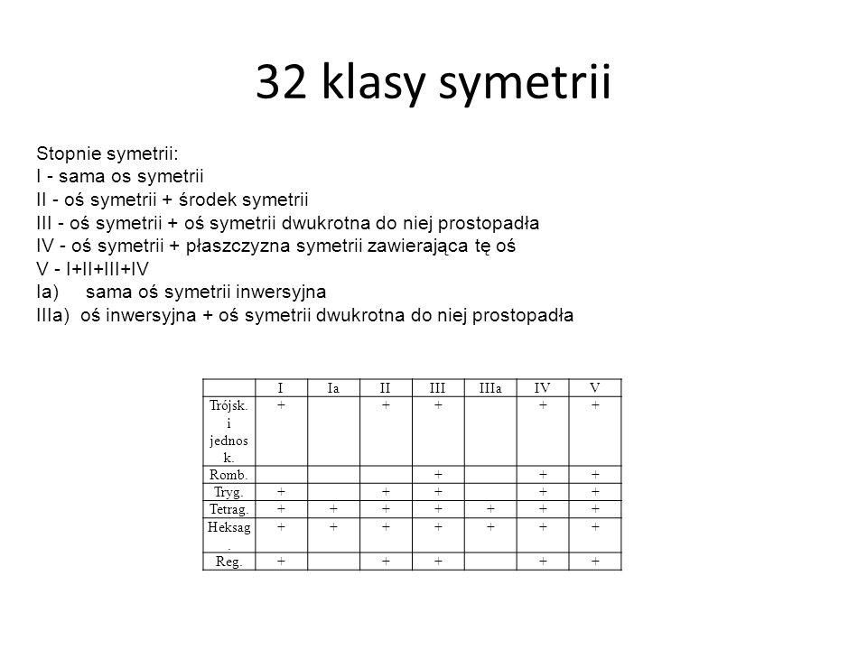 32 klasy symetrii Stopnie symetrii: I - sama os symetrii