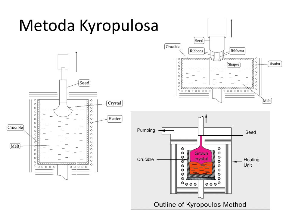 Metoda Kyropulosa