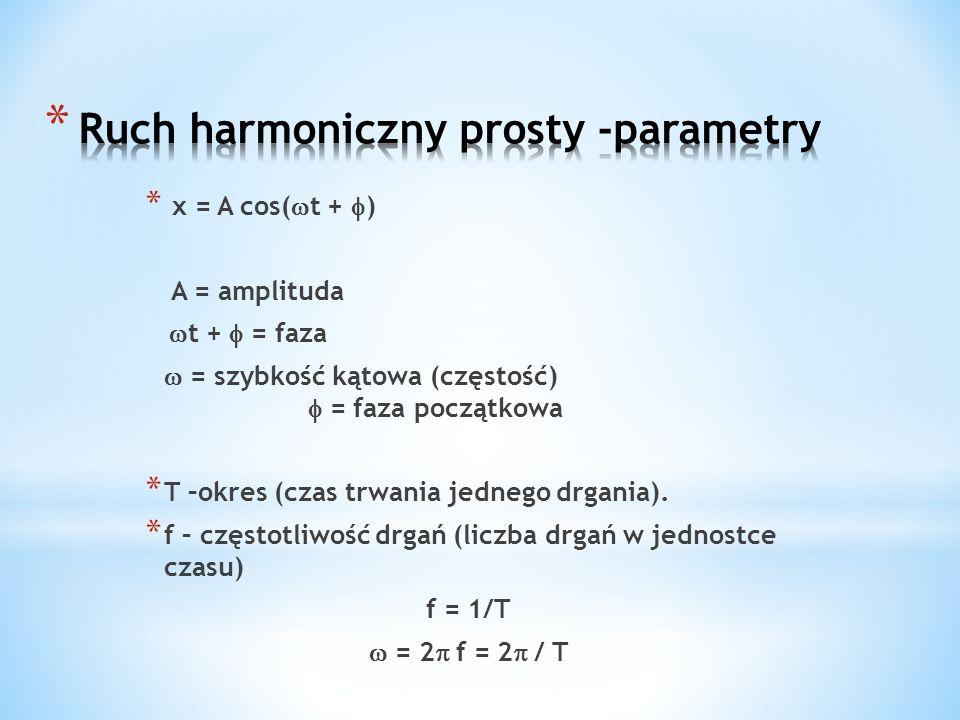 Ruch harmoniczny prosty -parametry
