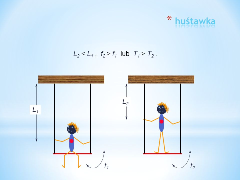 huśtawka L2 < L1 , f2 > f1 lub T1 > T2 . L2 L1 f1 f2