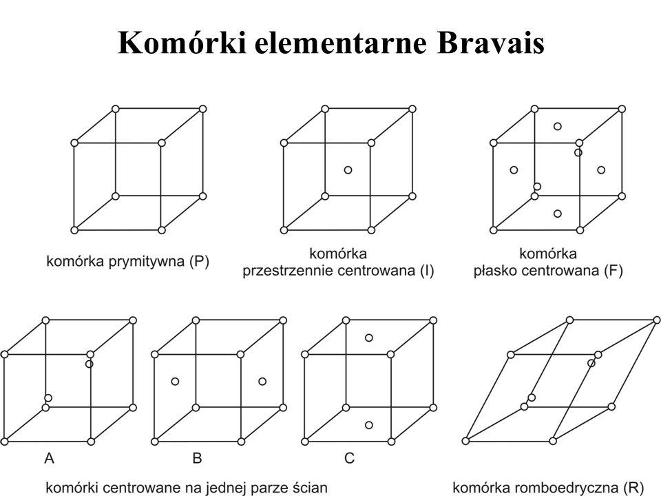 Komórki elementarne Bravais