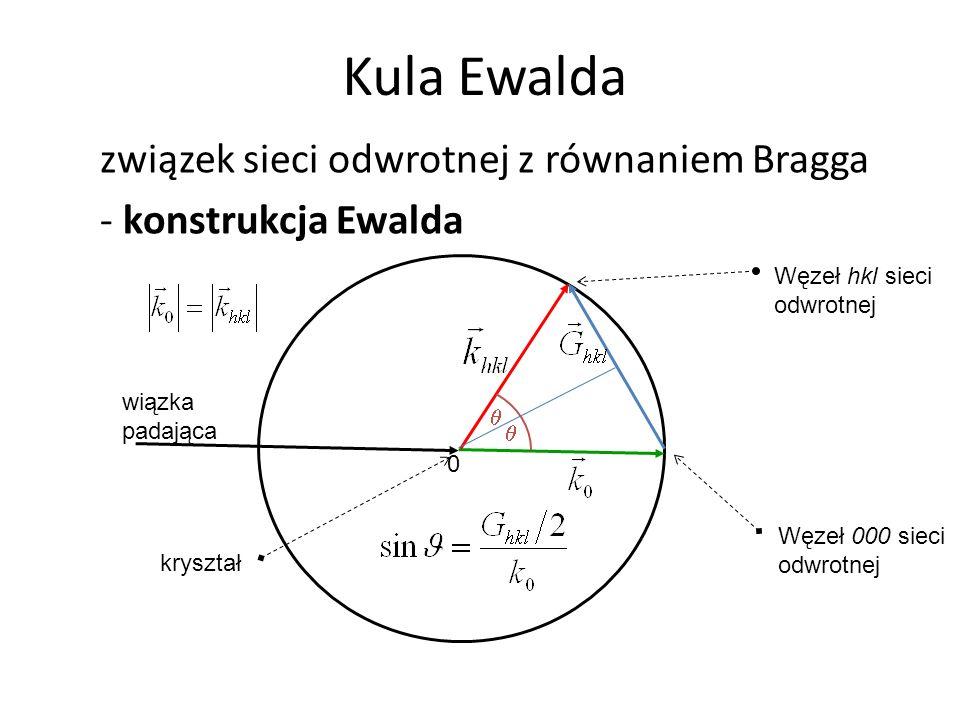 Kula Ewalda związek sieci odwrotnej z równaniem Bragga
