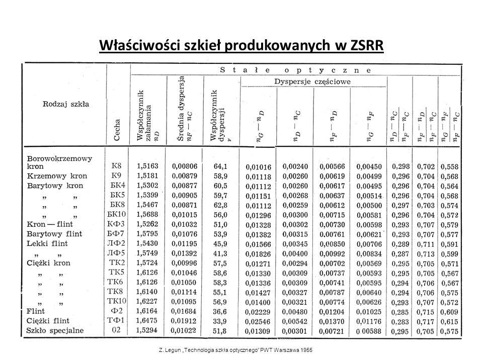 Właściwości szkieł produkowanych w ZSRR
