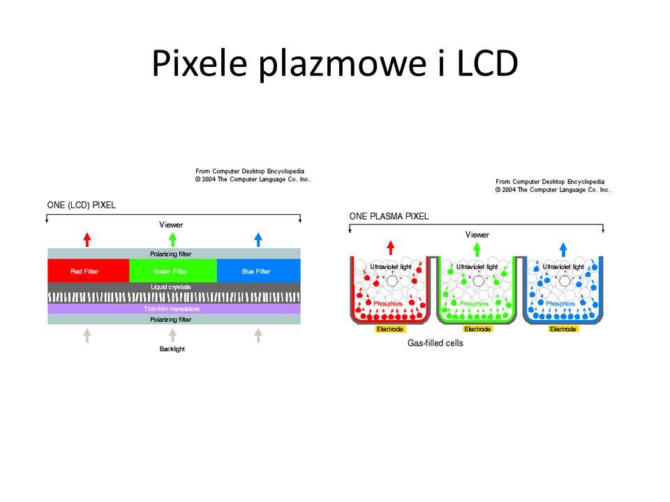 Pixele plazmowe i LCD