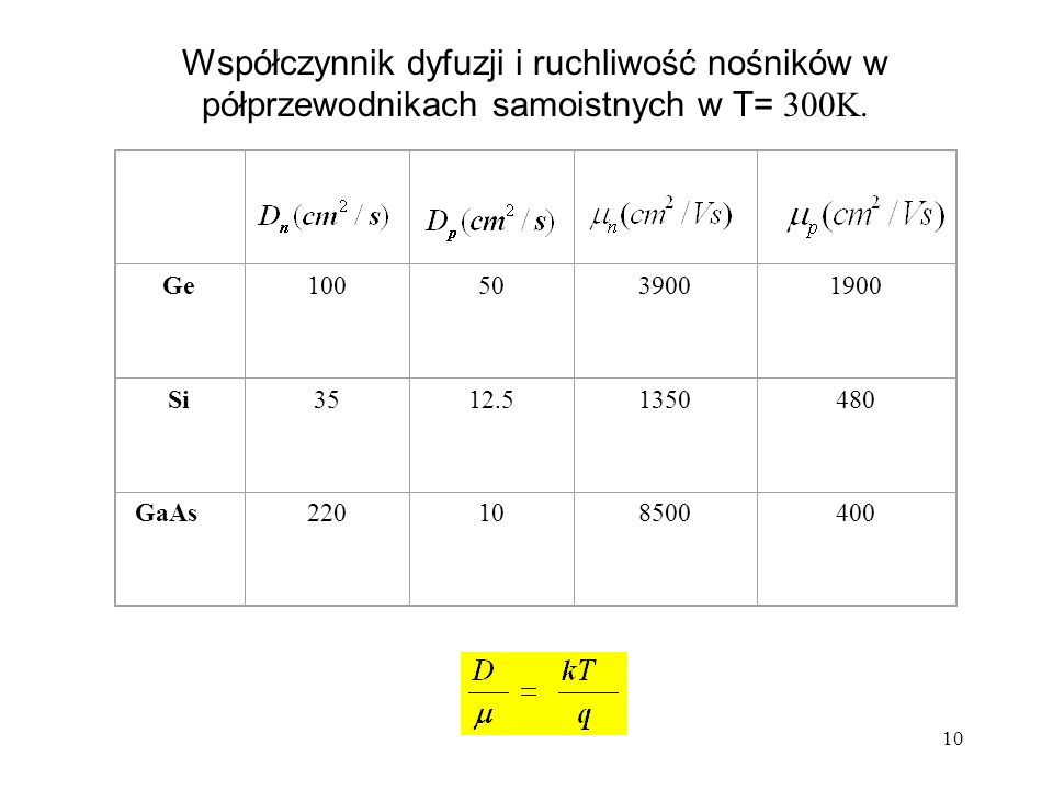 Współczynnik dyfuzji i ruchliwość nośników w półprzewodnikach samoistnych w T= 300K.