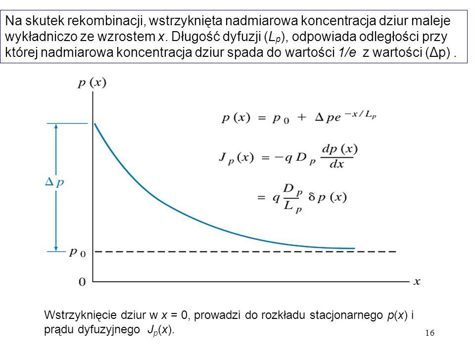 Na skutek rekombinacji, wstrzyknięta nadmiarowa koncentracja dziur maleje wykładniczo ze wzrostem x. Długość dyfuzji (Lp), odpowiada odległości przy której nadmiarowa koncentracja dziur spada do wartości 1/e z wartości (Δp) .