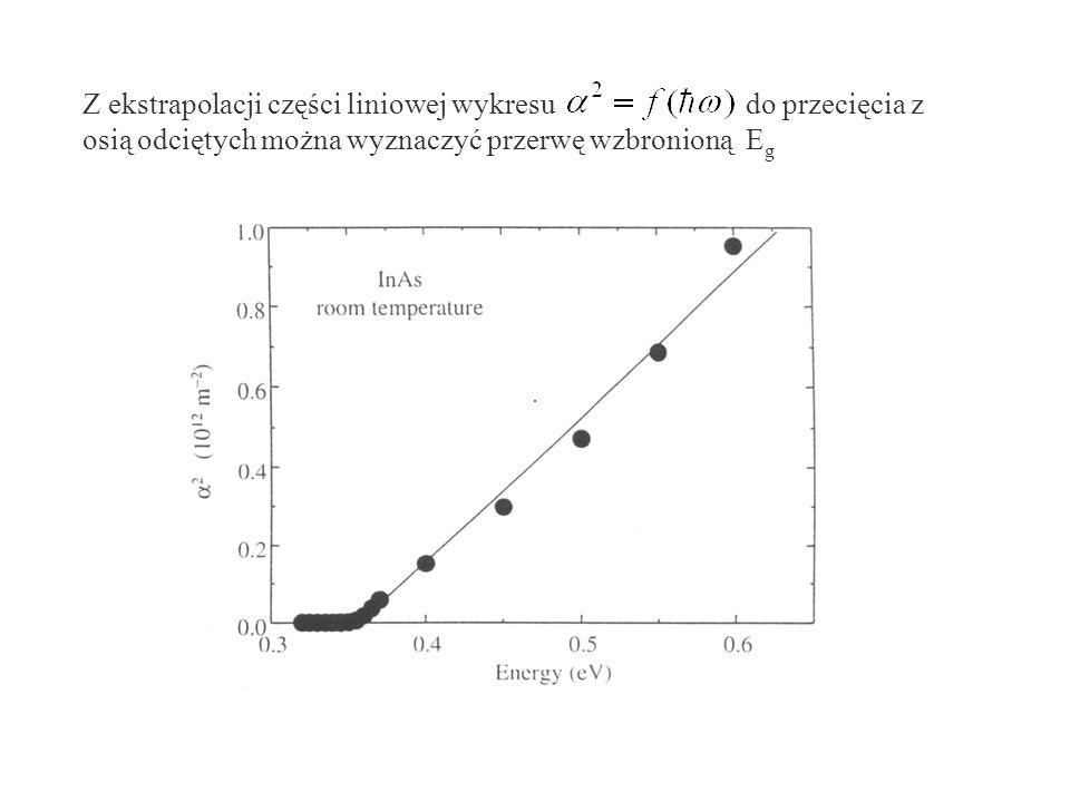 Z ekstrapolacji części liniowej wykresu do przecięcia z osią odciętych można wyznaczyć przerwę wzbronioną Eg