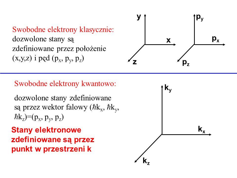 xz. y. px. py. pz. Swobodne elektrony klasycznie: dozwolone stany są zdefiniowane przez położenie (x,y,z) i pęd (px, py, pz)