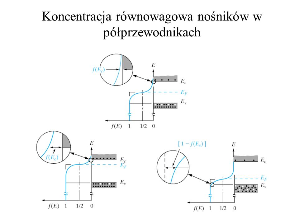 Koncentracja równowagowa nośników w półprzewodnikach