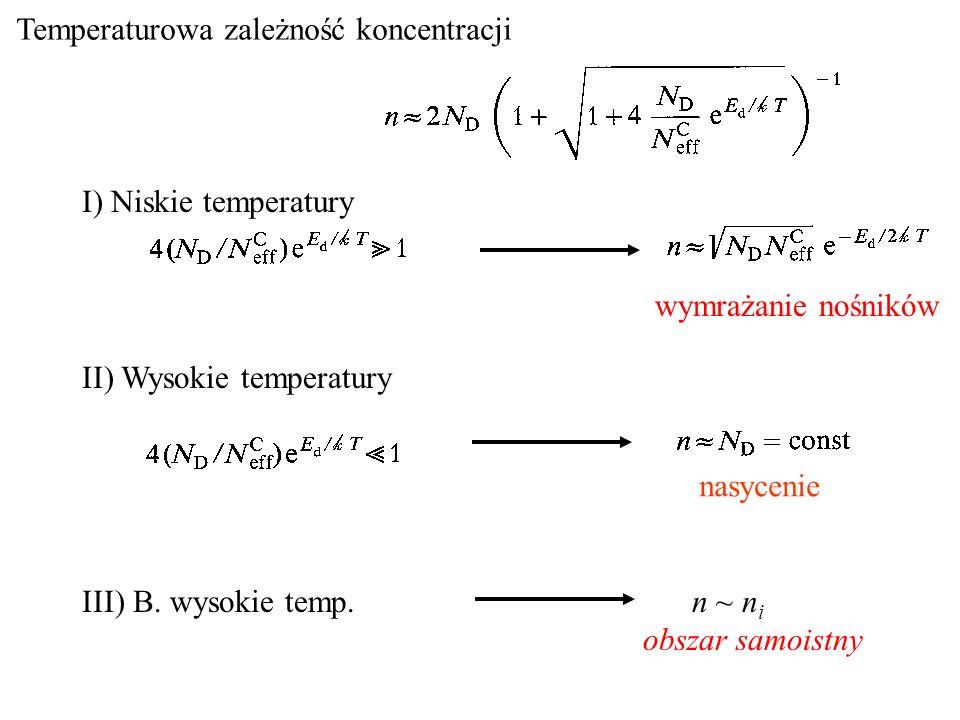 Temperaturowa zależność koncentracji