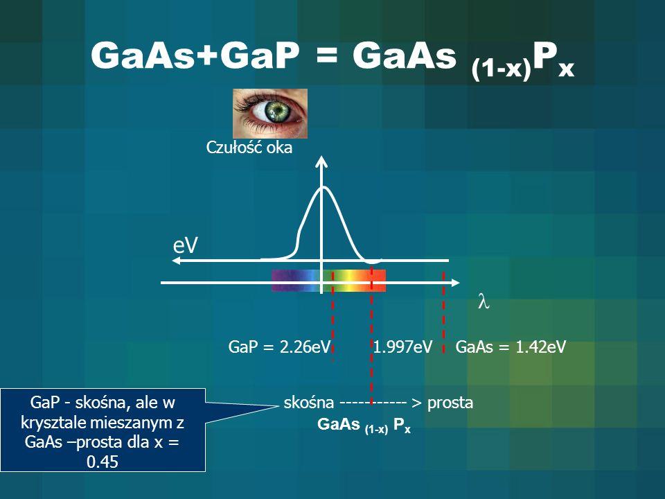 GaP - skośna, ale w krysztale mieszanym z GaAs –prosta dla x = 0.45