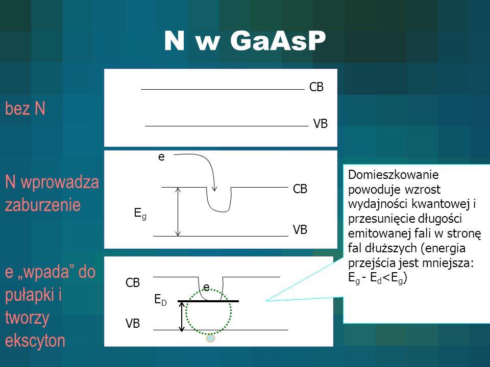 N w GaAsP bez N N wprowadza zaburzenie