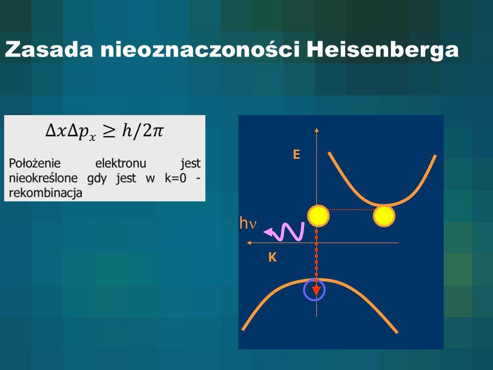 Zasada nieoznaczoności Heisenberga