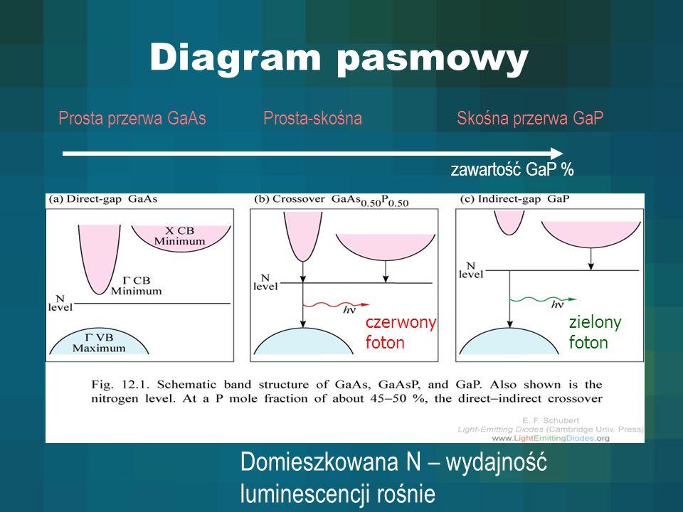 Diagram pasmowy Domieszkowana N – wydajność luminescencji rośnie