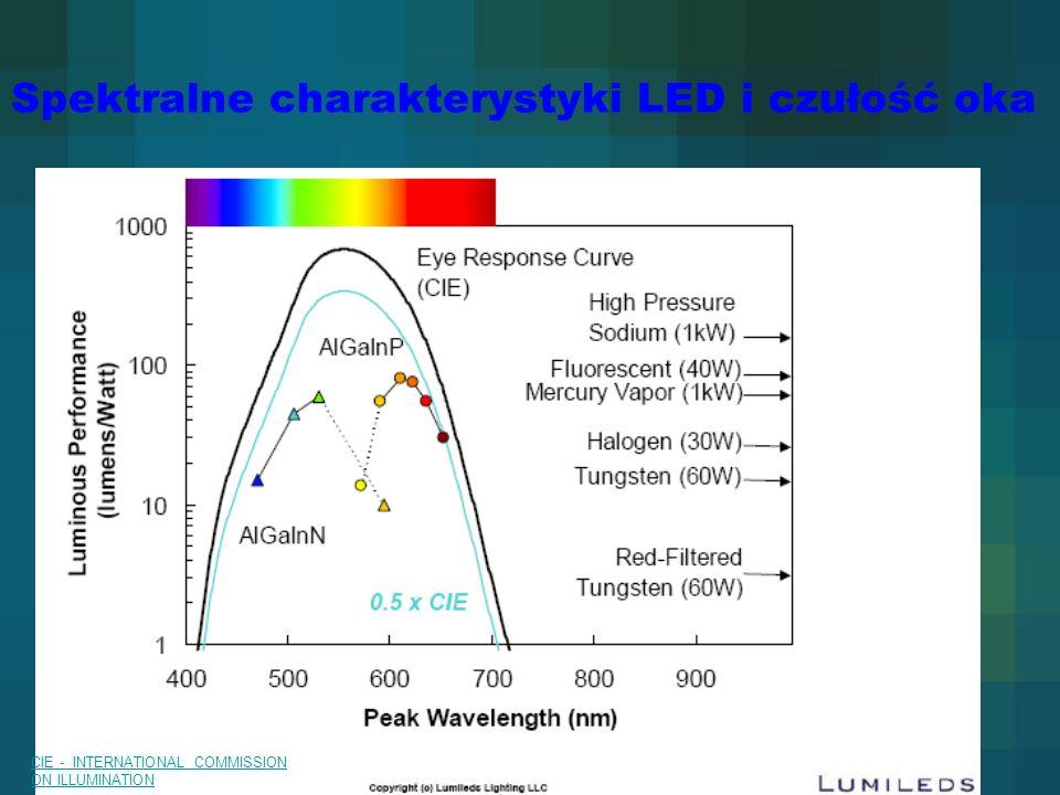 Spektralne charakterystyki LED i czułość oka