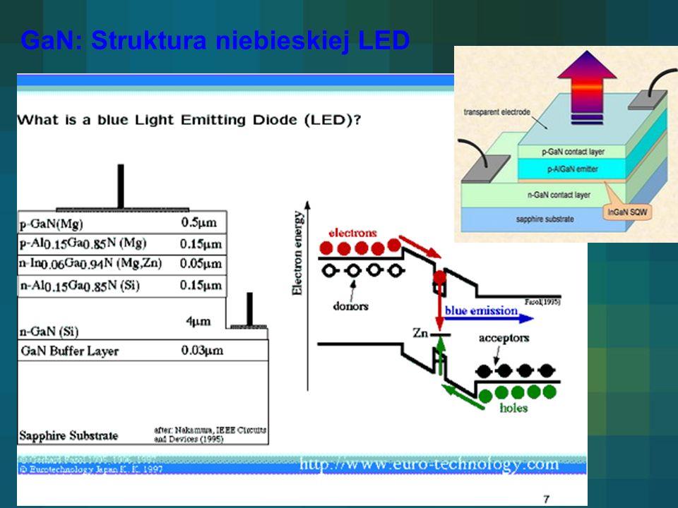 GaN: Struktura niebieskiej LED