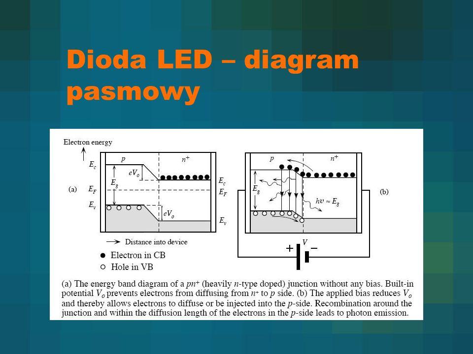 Dioda LED – diagram pasmowy