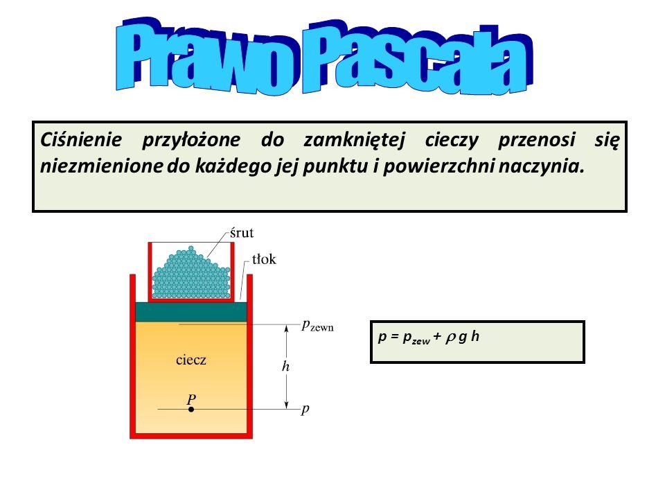 Prawo Pascala Ciśnienie przyłożone do zamkniętej cieczy przenosi się niezmienione do każdego jej punktu i powierzchni naczynia.