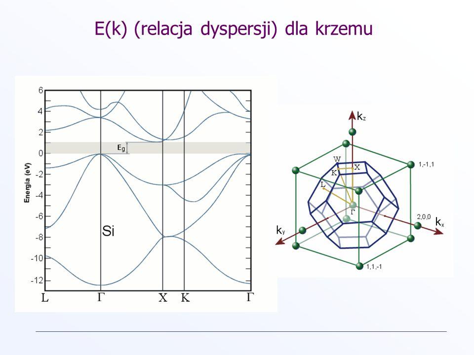 E(k) (relacja dyspersji) dla krzemu