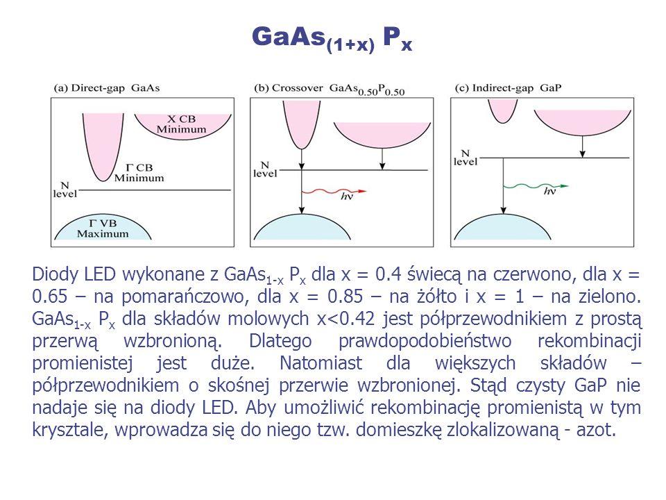 GaAs(1+x) Px