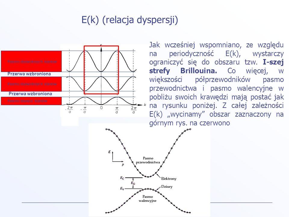 E(k) (relacja dyspersji)