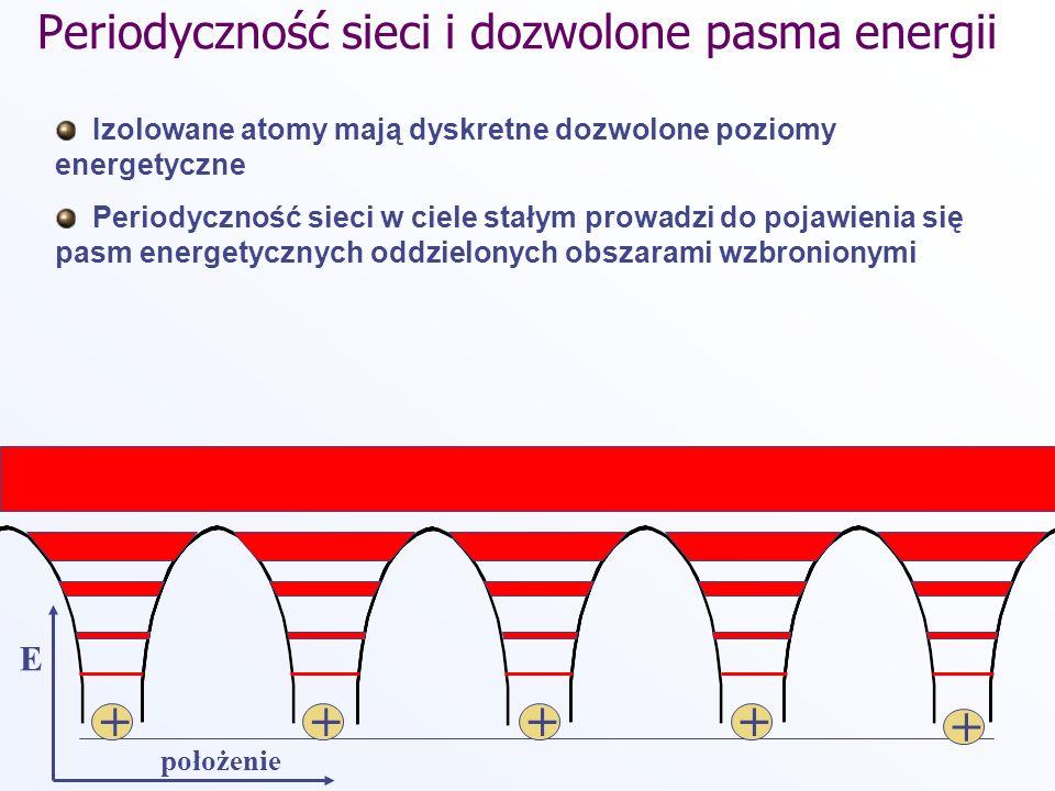 Periodyczność sieci i dozwolone pasma energii