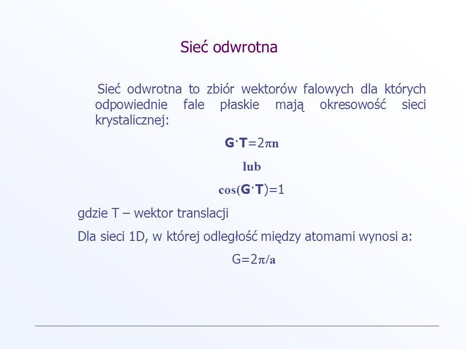 Sieć odwrotna Sieć odwrotna to zbiór wektorów falowych dla których odpowiednie fale płaskie mają okresowość sieci krystalicznej: