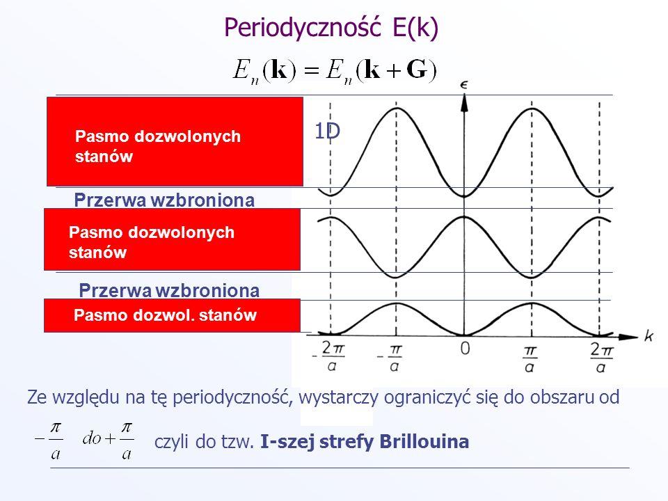Periodyczność E(k) 1D Przerwa wzbroniona