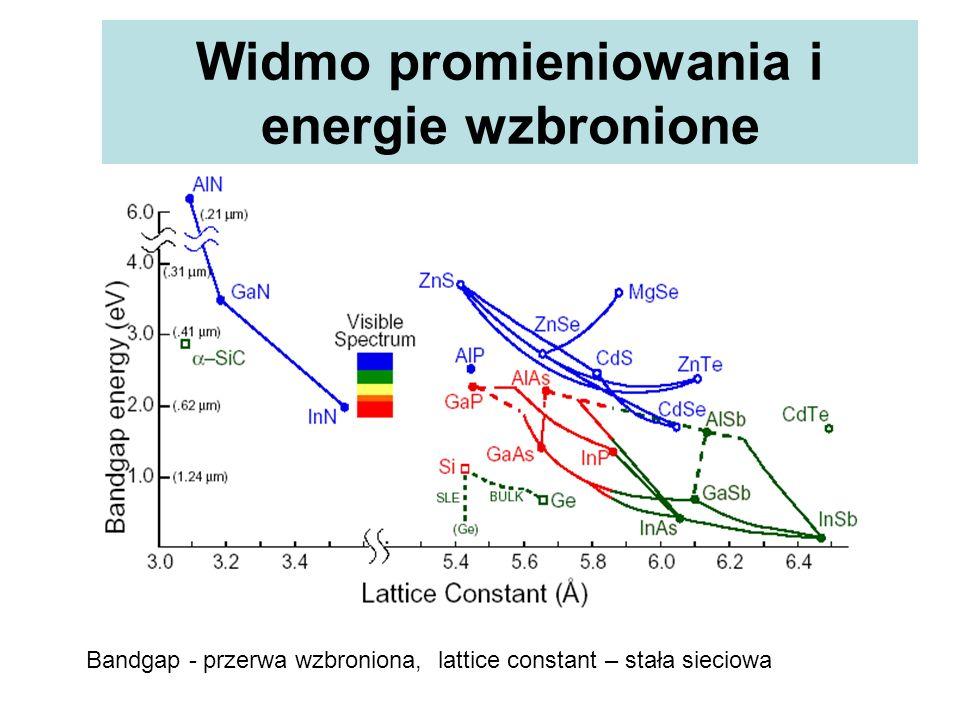Widmo promieniowania i energie wzbronione
